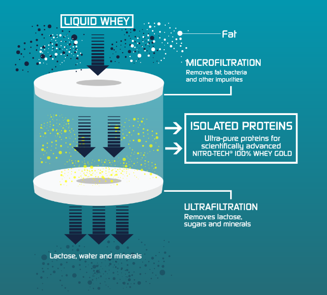 Multi-Phase Filtration Technology At www.arnutrition.pk