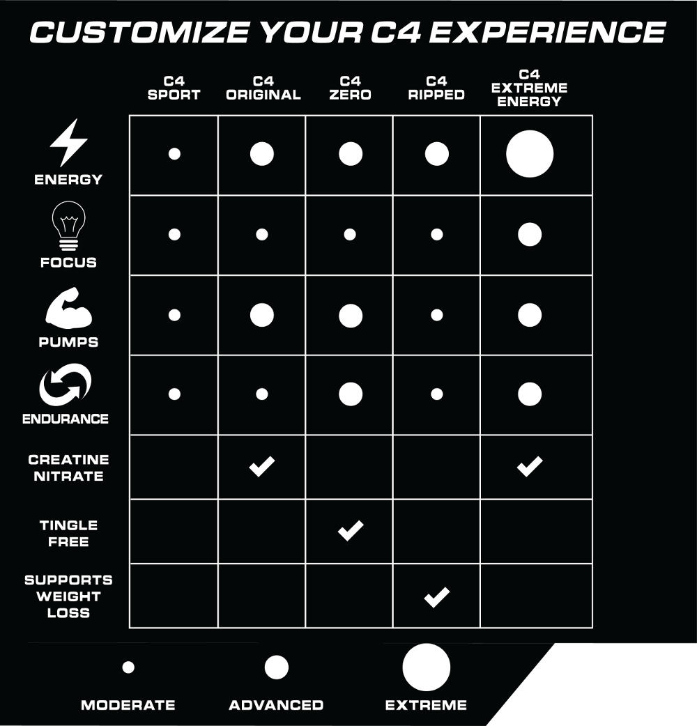 Customize Your Experience Of C4 At Www.Arnutrition.pk
